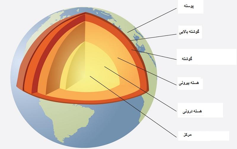 نمونه سوالات زمین شناسی یازدهم ریاضی با جواب